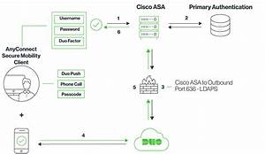 Cisco Asa Ssl Vpn For Browser And Anyconnect