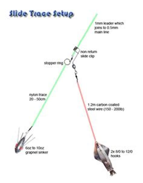kayak deck rigging knots surf fishing rig diagrams sea fishing rigs diagrams