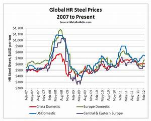 Steel Price Increase Chart Steel Prices Rising Steel Aluminum Copper Stainless