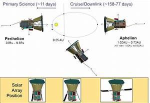 Nasa Sending Parker Solar Probe Close Enough To  U201ctouch The