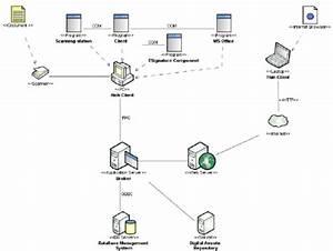 Architecture Of Enterprise Content Management System