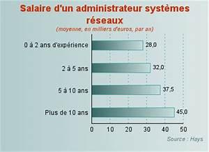 30000 Livres En Euros : administrateur syst mes et r seaux 45 000 euros annuels ~ Dailycaller-alerts.com Idées de Décoration