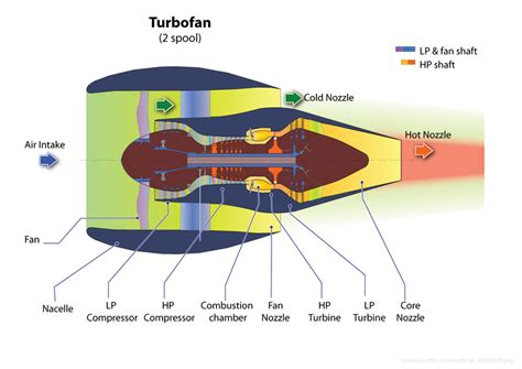 High-bypass Turbofan Engines