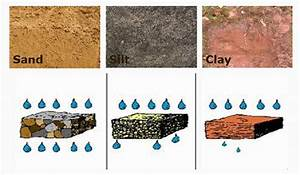 Lesson Plan of Effects of Moving Water on Different Types ...