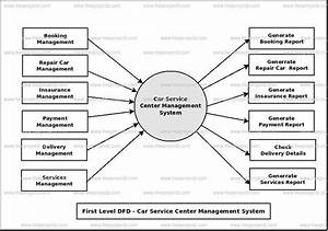 Car Service Center Management System Dataflow Diagram  Dfd