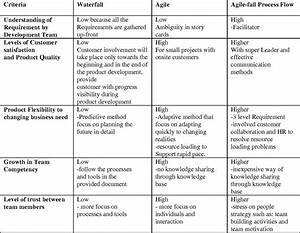 Table 2 From Agile