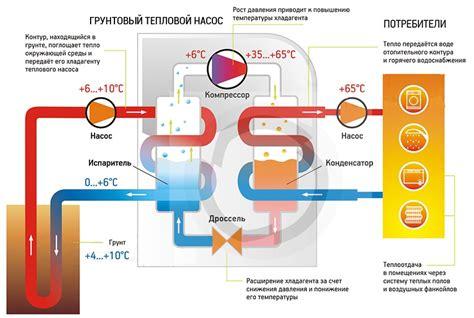 Тепловой насос принцип работы и действия аппарата особенности устройства кпд фото и видео примеры