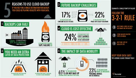 reliable offsite data backup  small businesses