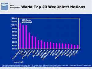 World Top 20 Wealthiest Nations - snbchf.com