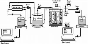 Schematic Diagram Of Lab