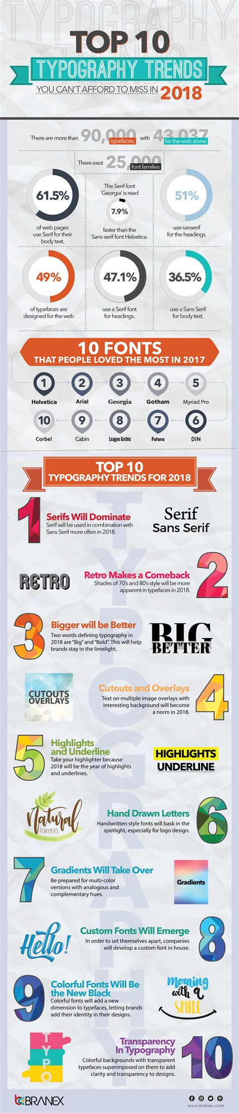 top 10 typography trends you can t afford to miss in 2018