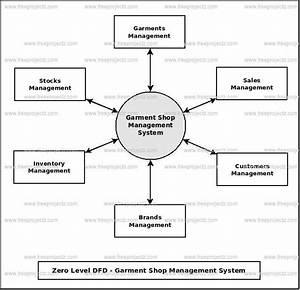 Garment Shop Management System Dataflow Diagram  Dfd  Freeprojectz