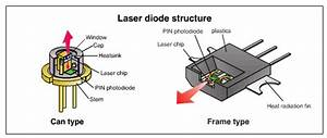 Laser Diode Structure   Engineeringstudents