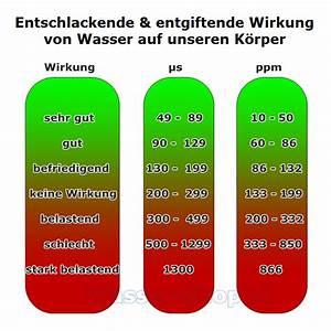 Elektrischer Durchlauferhitzer Kosten : wasser leitf higkeit messen eckventil waschmaschine ~ Sanjose-hotels-ca.com Haus und Dekorationen