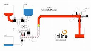 Automated Cip System