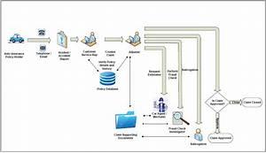 auto claims management mrc enterprise content solutions With auto claim process