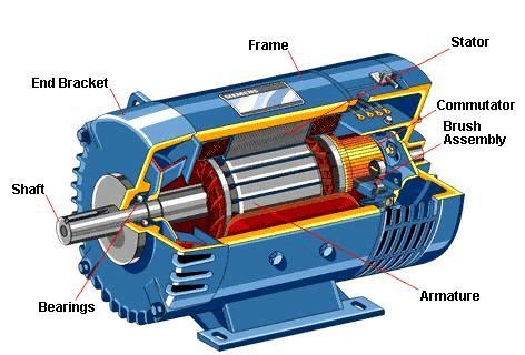 Function Of Electric Motor by Classification Of Electric Motors Electrical Knowhow