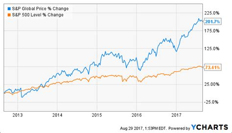 The Long Case For S&p Global