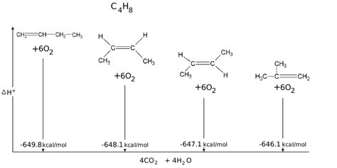 band structure chemistry libretexts chapter 7 structure and synthesis of alkenes chemistry