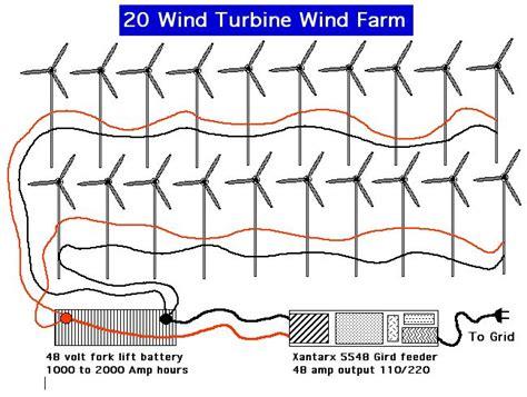 Wind Turbine Generator Power Energy