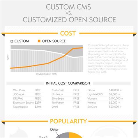 content management system comparison lightmix
