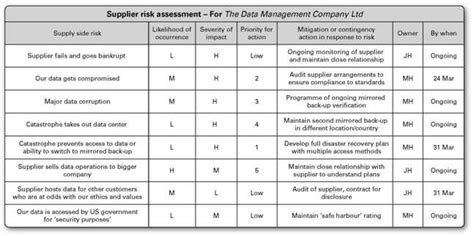 supply side risk management risk management management