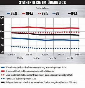 Schrottpreise Aktuell Berechnen : schrottpreis stahl 2015 metallteile verbinden ~ Themetempest.com Abrechnung