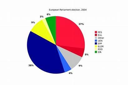 Pie Chart Data Visualizing Using Statistics Business