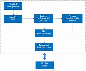 Fundamentals Of Project Risk Management Framework