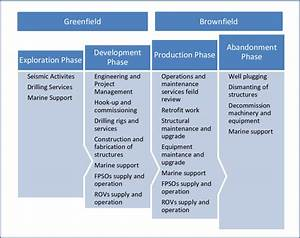 Activities In The Upstream Sector Value Chain