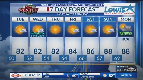 weather blog pleasant summer weather continues knwa
