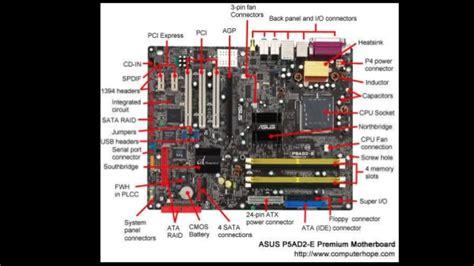 Parts System Unit