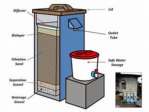 Seeking Water And Sanitation Projects For Environmental