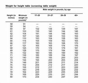 Apft Chart 2014 Army Body Fat Measurements Wordpress Blog