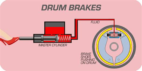 Disc And Drum Brake Systems
