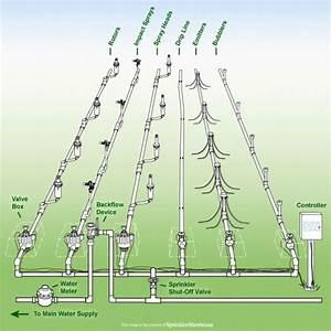 drip irrigation design garden landscap drip irrigation With how to design an irrigation system at home