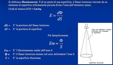 Candela Unità Di Misura by Protend Italia S R L