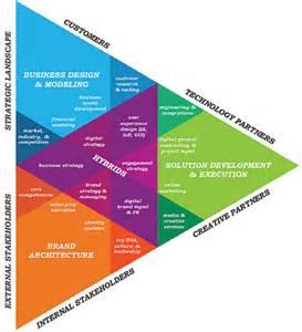 Ecosystem Digital Strategy