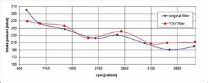 Pressure In The Intake Manifold Versus Engine Idle Speed