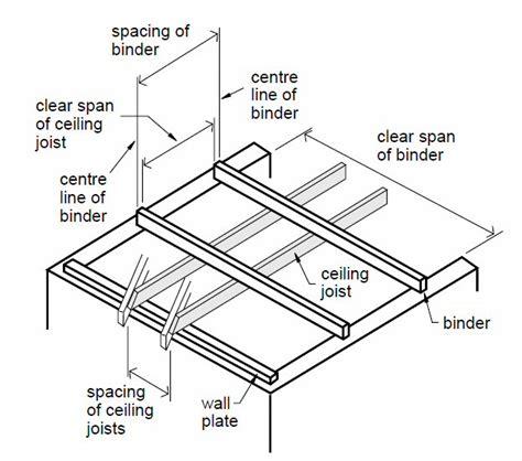 Carryduff Designs Technical Advice