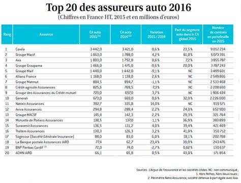 axa iard si e social l 39 argus de l 39 assurance classement auto 2016 si cher