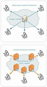 Devops Day  When Success Is 99  Failover  U2013 How Availability Can Persist In The Aws Cloud When