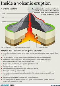 Science Infographic Inside A Volcanic Eruption