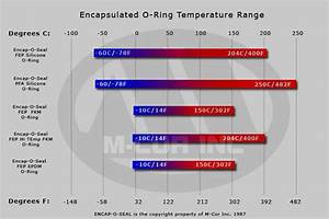 O Ring Temperature Chart Temperature Range Of Teflon Encapsulated O Rings