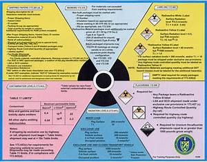 Radiation-incidents