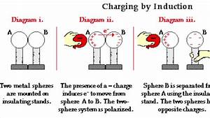 Charging By Conduction And Induction