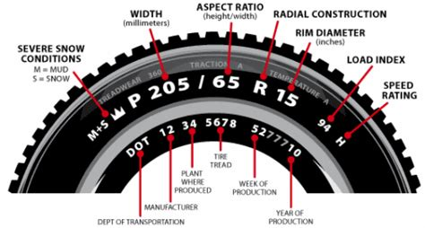 How To Calculate Your Tyre Size