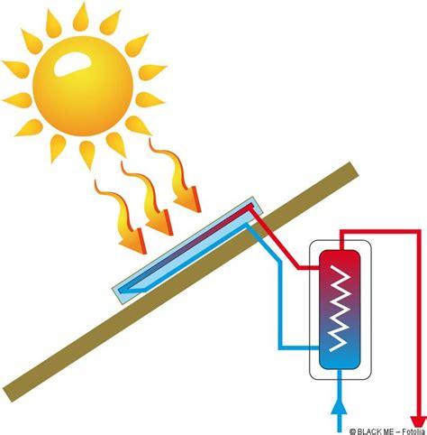 Sonnenkollektoren Warmes Wasser Zum Nulltarif by Solarthermie Warmwasser Einsparpotenziale Kosten