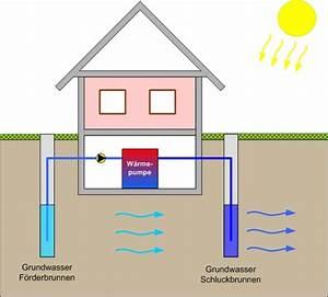 Luft Wasser Wärmepumpe Funktion : wasser w rmepumpe elektro halbach wuppertal ~ Articles-book.com Haus und Dekorationen