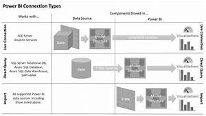 Power Bi Connection Types